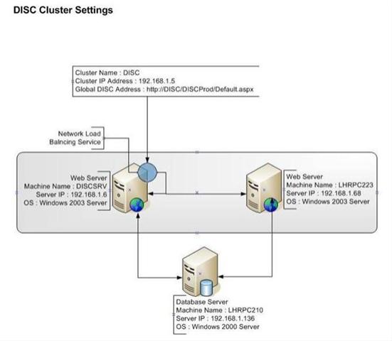 Network Load Balancing (Windows 2003 Server) | Aleem's Weblog